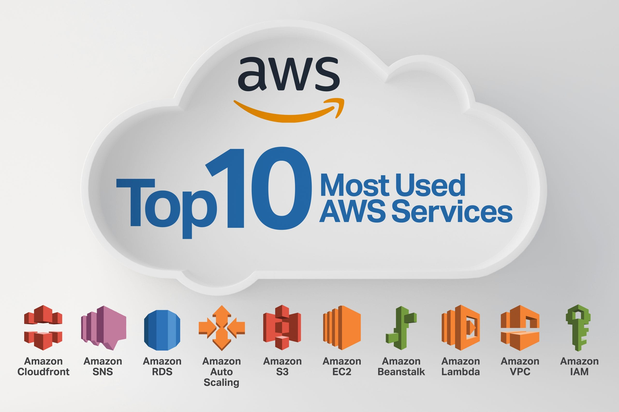 The Top 10 Most Used AWS Services